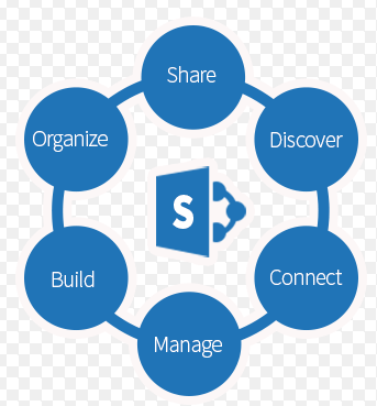 SharePoint Online – Navigating Options